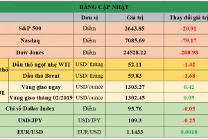 Cập nhật chứng khoán Mỹ, giá hàng hóa và USD phiên giao dịch ngày 28/01/2019