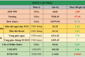 Cập nhật chứng khoán Mỹ, giá hàng hóa và USD phiên giao dịch ngày 29/01/2019