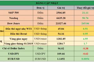 Cập nhật chứng khoán Mỹ, giá hàng hóa và USD phiên giao dịch ngày 31/12/2018