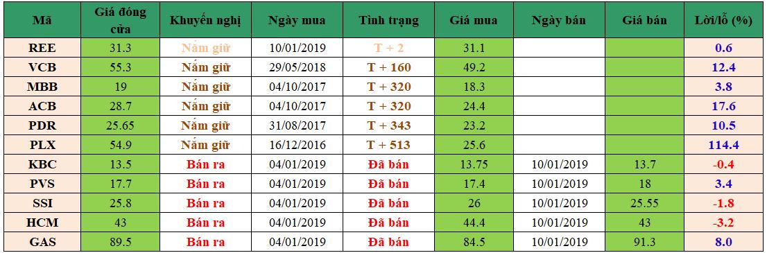 Danh mục đầu tư dm1401