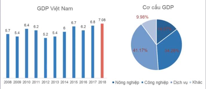 Toàn cảnh Nền kinh tế 2018 và nhận định về năm 2019