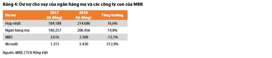Cập nhật cổ phiếu MBB - Thu nhập dịch vụ tăng trưởng vượt kỳ vọng