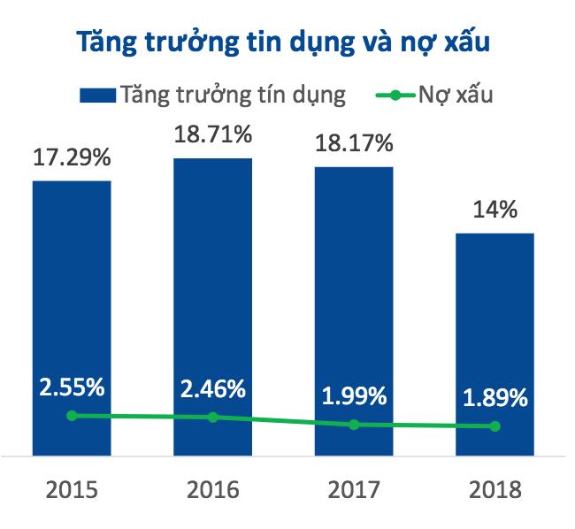 Tổng quan Ngành và chiến lược đầu tư trong năm 2019