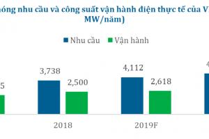 Cập nhật cổ phiếu POW - Khuyến nghị MUA với giá mục tiêu 19.950đ