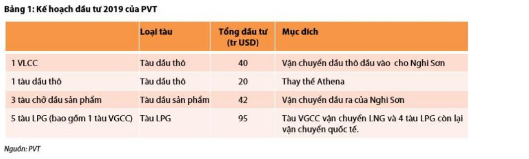 Cập nhật cổ phiếu PVT - Kết quả 2018 đột biến nhờ những nhân tố bất ngờ