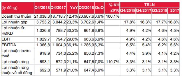 Cập nhật cổ phiếu MWG - Kế hoạch lợi nhuận ròng tăng trưởng 24% trong năm 2019