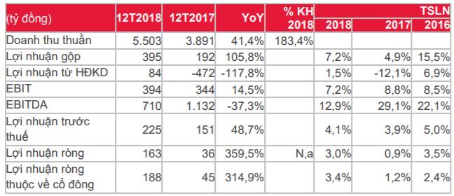 Cập nhật cổ phiếu PVD - 4 giàn khoan tự nâng sẽ có đủ việc cho năm 2019