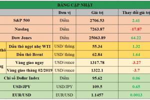 Cập nhật chứng khoán Mỹ, giá hàng hóa và USD phiên giao dịch ngày 01/02/2019