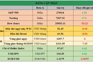 Cập nhật chứng khoán Mỹ, giá hàng hóa và USD phiên giao dịch ngày 11/02/2019