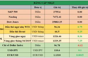 Cập nhật chứng khoán Mỹ, giá hàng hóa và USD phiên giao dịch ngày 18/02/2019