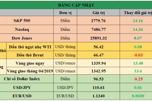 Cập nhật chứng khoán Mỹ, giá hàng hóa và USD phiên giao dịch ngày 19/02/2019