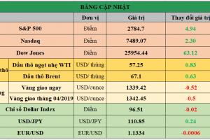 Cập nhật chứng khoán Mỹ, giá hàng hóa và USD phiên giao dịch ngày 20/02/2019