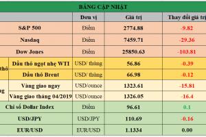 Cập nhật chứng khoán Mỹ, giá hàng hóa và USD phiên giao dịch ngày 21/02/2019