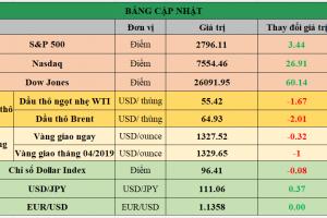 Cập nhật chứng khoán Mỹ, giá hàng hóa và USD phiên giao dịch ngày 25/02/2019