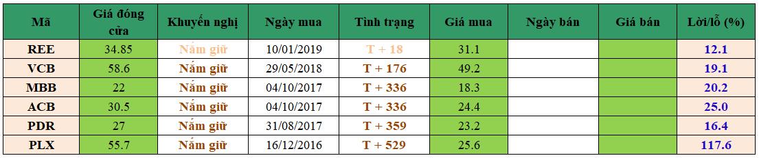 Danh mục đầu tư dm1202