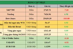 Cập nhật chứng khoán Mỹ, giá hàng hóa và USD phiên giao dịch ngày 14/02/2019