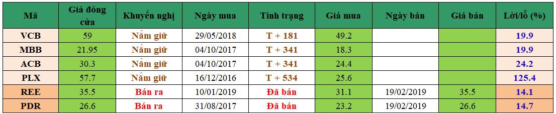 Danh mục đầu tư dm1902