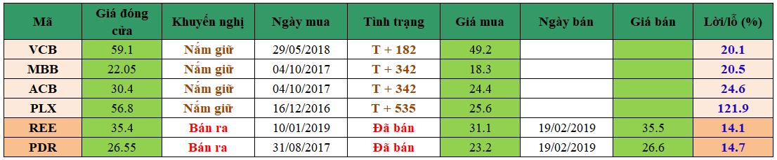 Đồ thị VN-Index phiên giao dịch ngày 20/02/2019. Nguồn: AmiBroker