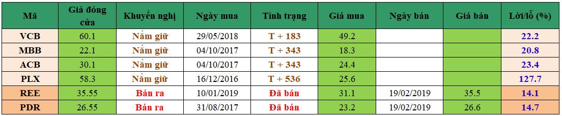 Danh mục đầu tư dm2102