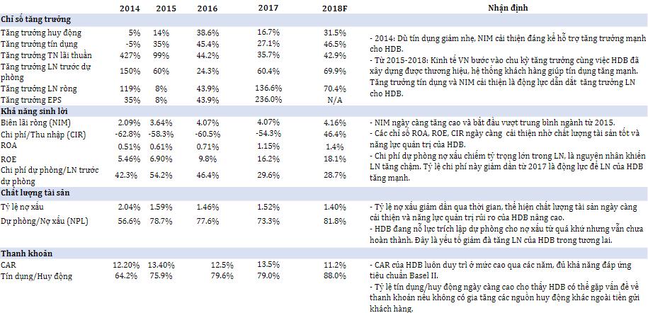 Khuyến nghị đầu tư Ngân hàng thương mại Cổ phần phát triển Thành Phố Hồ Chí Minh