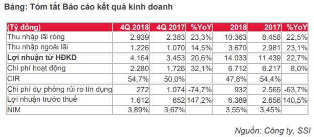 Cập nhật cổ phiếu ACB - Trở lại mức hiệu quả hoạt động cao