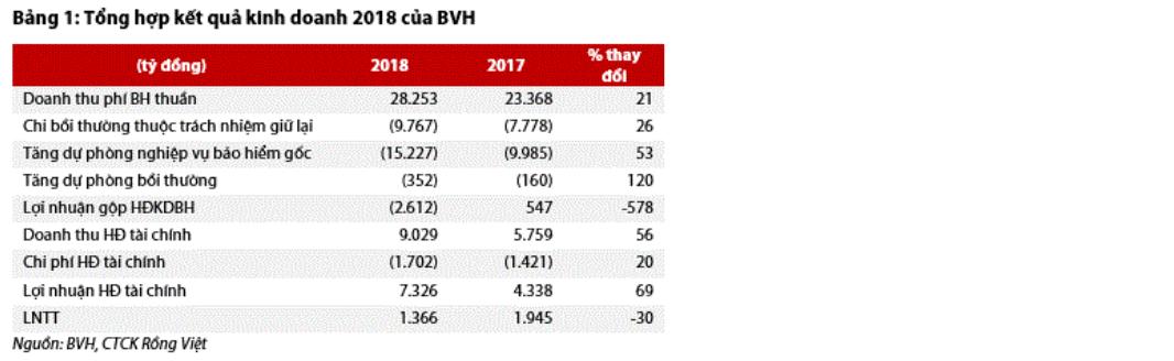 Cập nhật cổ phiếu BVH - Cập nhật kết quả kinh doanh năm 2018