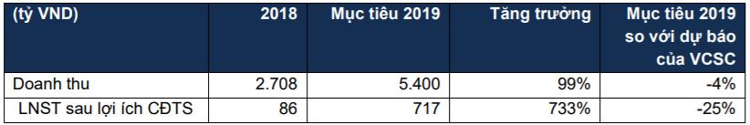 Cập nhật cổ phiếu CII - Mục tiêu LNST sau lợi ích CĐTS 2019 gấp 7,3 lần so với năm 2018