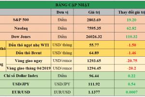 Cập nhật chứng khoán Mỹ, giá hàng hóa và USD phiên giao dịch ngày 01/03/2019