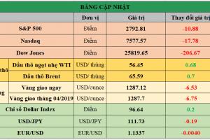 Cập nhật chứng khoán Mỹ, giá hàng hóa và USD phiên giao dịch ngày 04/03/2019