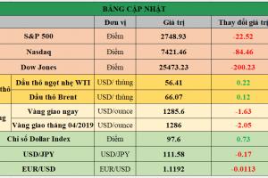 Cập nhật chứng khoán Mỹ, giá hàng hóa và USD phiên giao dịch ngày 07/03/2019