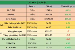 Cập nhật chứng khoán Mỹ, giá hàng hóa và USD phiên giao dịch ngày 11/03/2019