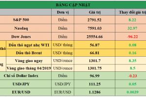 Cập nhật chứng khoán Mỹ, giá hàng hóa và USD phiên giao dịch ngày 12/03/2019