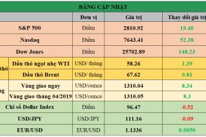Cập nhật chứng khoán Mỹ, giá hàng hóa và USD phiên giao dịch ngày 13/03/2019