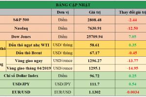 Cập nhật chứng khoán Mỹ, giá hàng hóa và USD phiên giao dịch ngày 14/03/2019