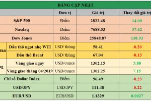 Cập nhật chứng khoán Mỹ, giá hàng hóa và USD phiên giao dịch ngày 15/03/2019