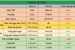 Cập nhật chứng khoán Mỹ, giá hàng hóa và USD phiên giao dịch ngày 20/03/2019