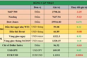 Cập nhật chứng khoán Mỹ, giá hàng hóa và USD phiên giao dịch ngày 25/03/2019