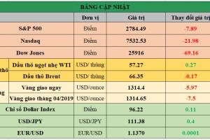 Cập nhật chứng khoán Mỹ, giá hàng hóa và USD phiên giao dịch ngày 28/02/2019