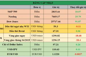 Cập nhật chứng khoán Mỹ, giá hàng hóa và USD phiên giao dịch ngày 28/03/2019