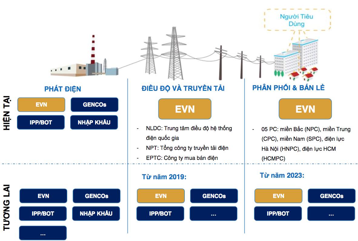 Cập nhật ngành điện - Thị trường điện cạnh tranh và cơ hội đầu tư