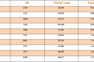 Cập nhật tình hình thị trường thế giới và Việt Nam tuần từ 18/03/2019 – 24/03/2019