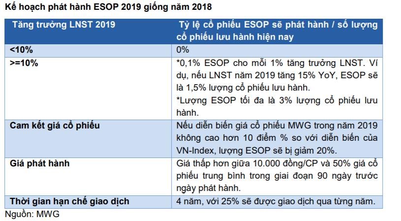 Cập nhật cổ phiếu MWG - Hướng tới một năm 2019 đầy tích cực