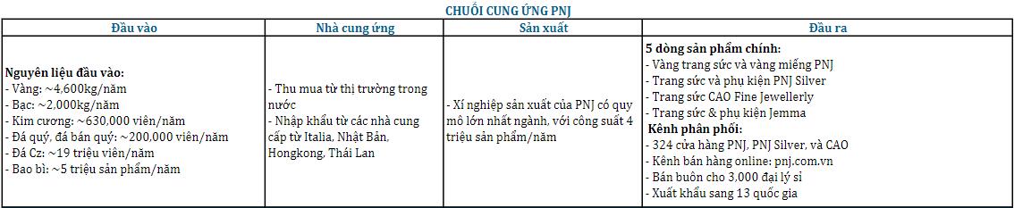 Khuyến nghị đầu tư CTCP Vàng Bạc Đá Quý Phú Nhuận (PNJ)