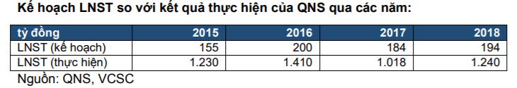 Cập nhật cổ phiếu QNS - Kế hoạch lợi nhuận cực kỳ thận trọng