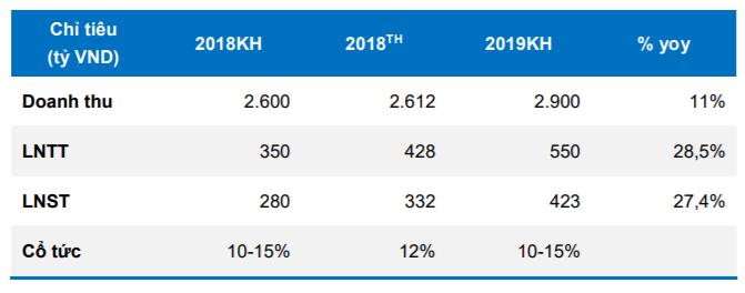 Cập nhật cổ phiếu DIG - Triển vọng kinh doanh 2019 vẫn khả quan