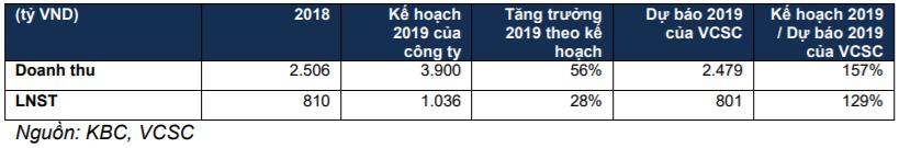 Đồ thị cổ phiếu KBCphiên giao dịch ngày 03/04/2019. Nguồn: AmiBroker