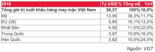 Cập nhật cổ phiếu VGT - Cập nhật doanh nghiệp