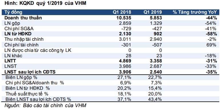Cập nhật cổ phiếu VHM - Bàn giao dự án thấp tạm thời ảnh hưởng đến KQKD cốt lõi quý 1