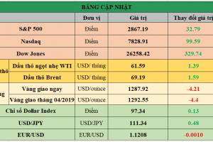 Cập nhật chứng khoán Mỹ, giá hàng hóa và USD phiên giao dịch ngày 01/04/2019