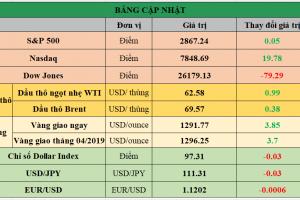 Cập nhật chứng khoán Mỹ, giá hàng hóa và USD phiên giao dịch ngày 02/04/2019